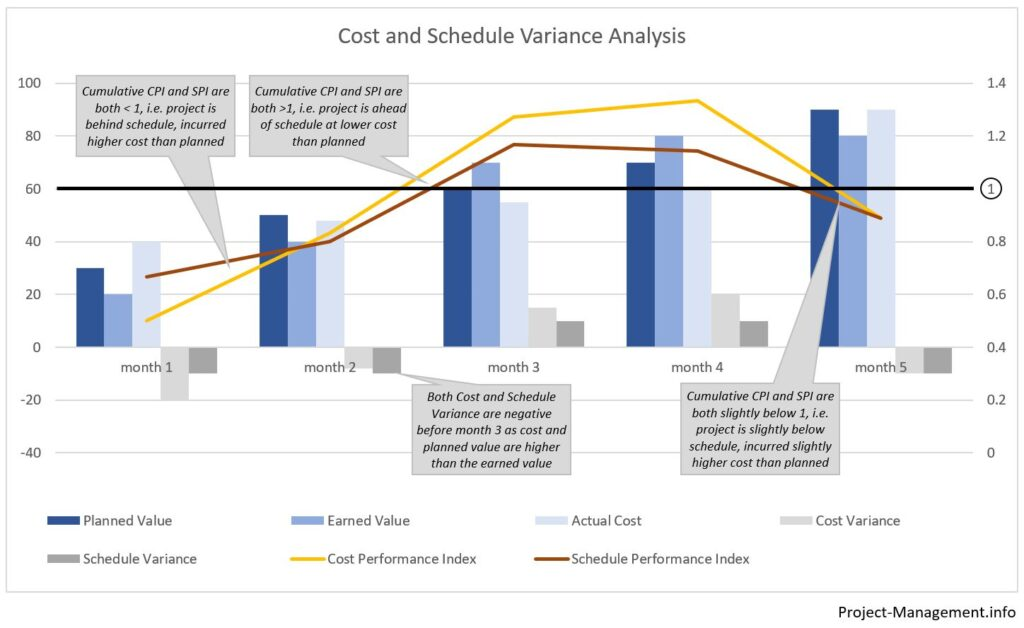Example of a Cost and Schedule Variance Analysis Diagram with Additional Explanation: How to read a diagram with cost performance index, schedule performance index and their deviation from 1.