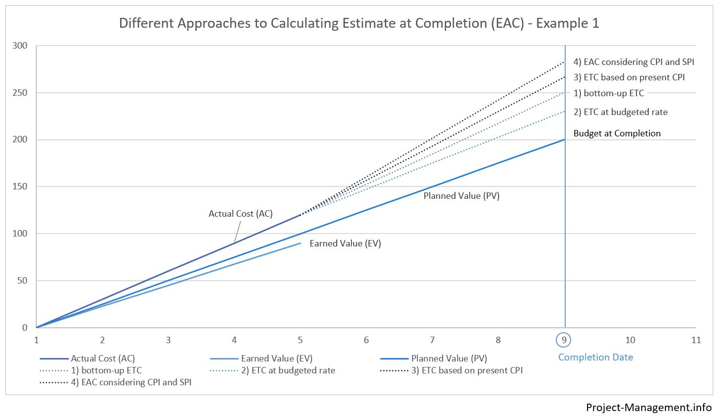 Example of Estimate at Completion for a project with budget at completion excess, using Estimate to Completion, budget rate, cost performance index and schedule performance index.