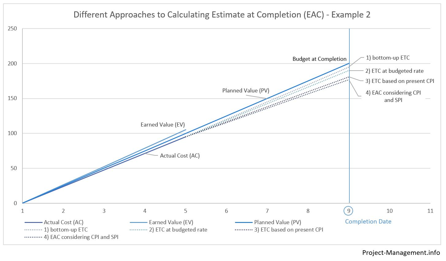 Example of Estimate at Completion for a project expected to be completed within the budget at completion, using Estimate to Completion, budget rate, cost performance index and schedule performance index.