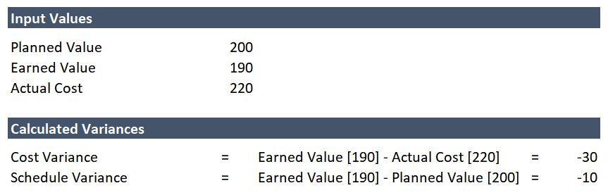 Example 1 - Cost and Schedule Variances calculation