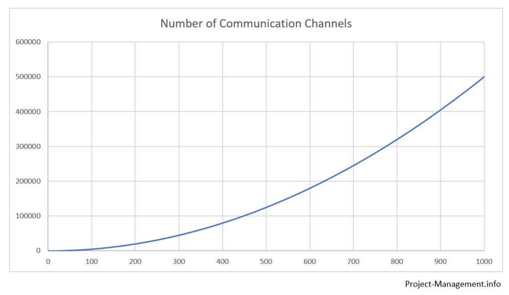 Increase of the number of communication channels (according to PMP methodology) depending on number of team members and stakeholders