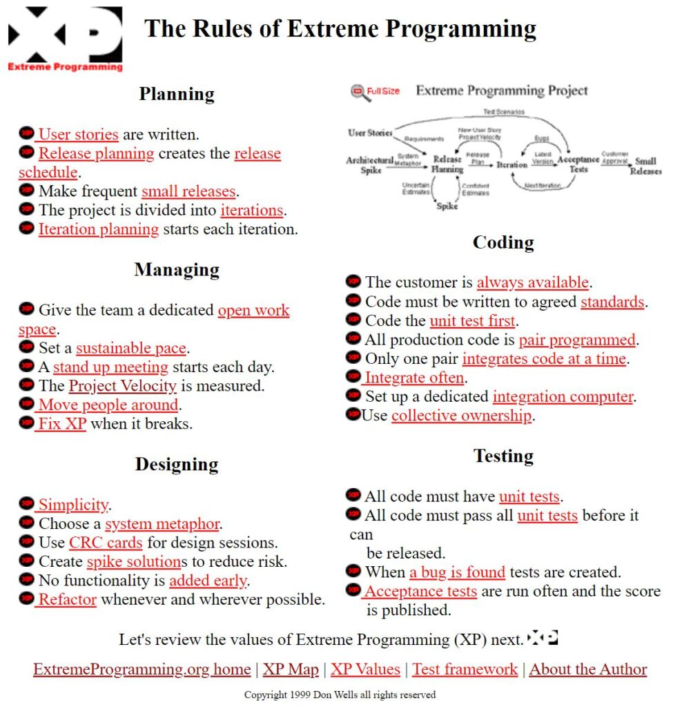 Rules of Extreme Programming