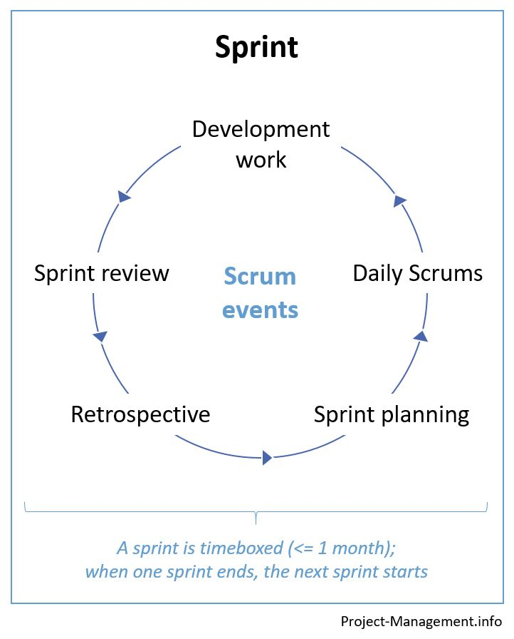 Scrum events during a sprint