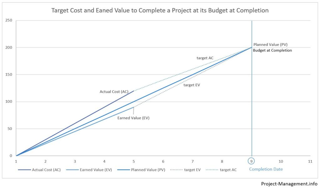 Target project cost and earned value