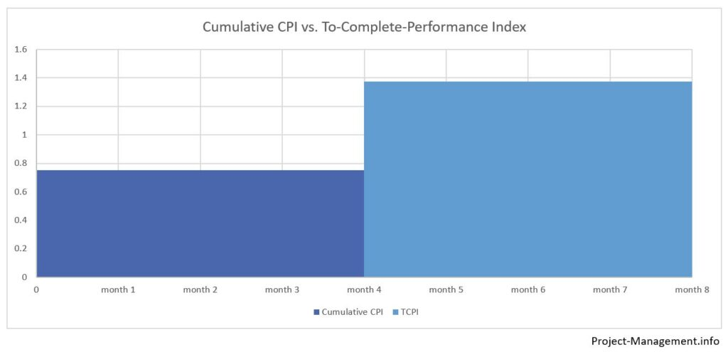 To-complete-performance-index TCPI vs current CPI