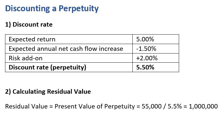 Determining the Discount Rate of a perpetuity.