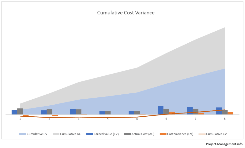 Chart of Cumulative Cost Variance