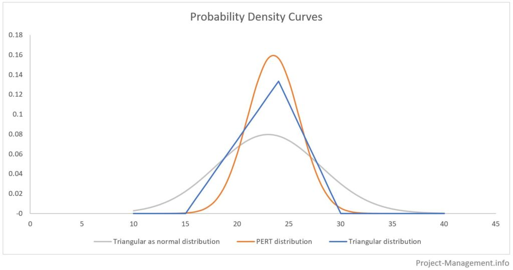PERT Beta and Triangular Distribution - Probability Density Curves
