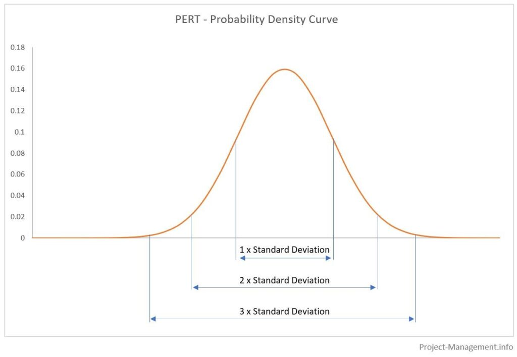 PERT Distribution and Standard Deviations (Probability Density Curve)