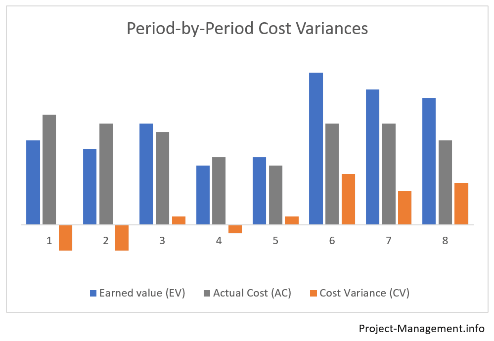 Chart of period-by-period cost variances
