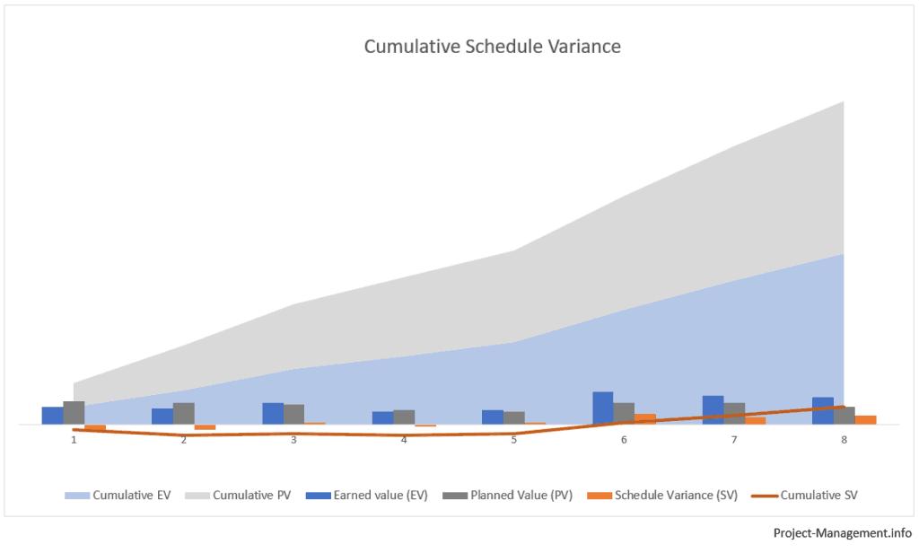 cumulative schedule variance