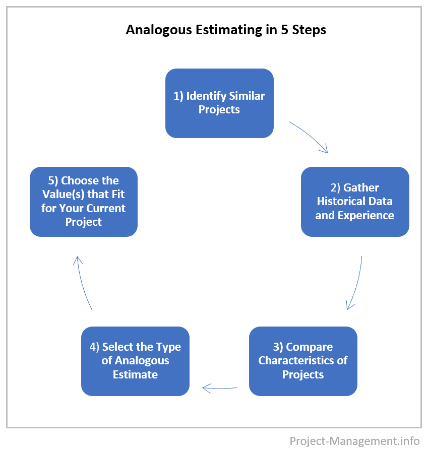 Illustration of the 5-steps of analogous estimating