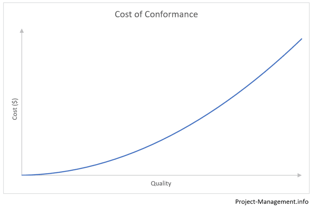 Sample curve of cost of conformance