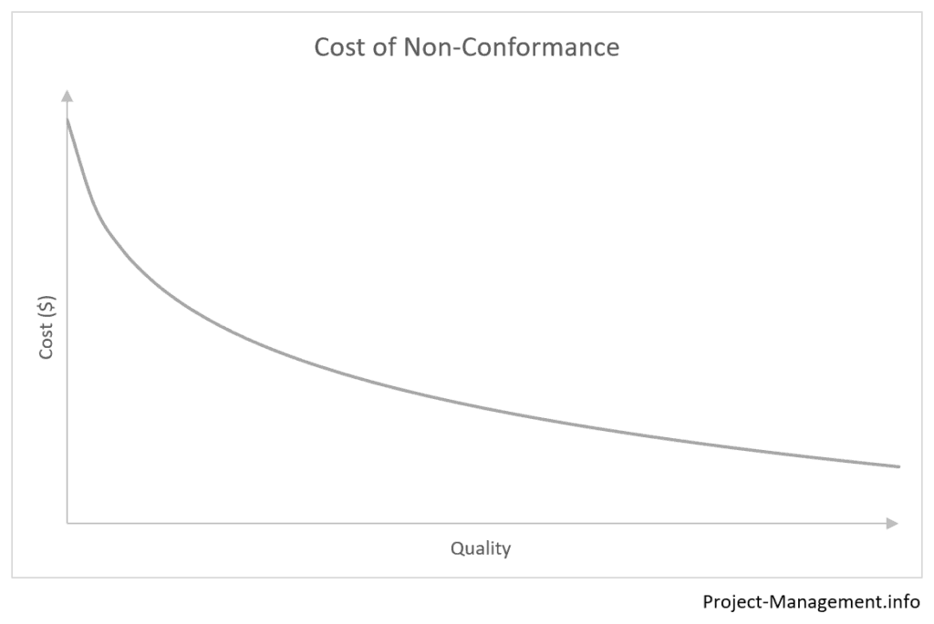 Chart showing a sample curve of cost of non-conformance