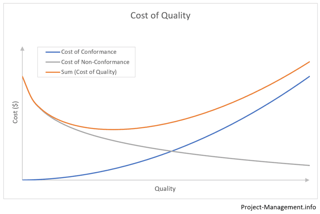 A chart showing the curves of cost of quality, cost of conformance and cost of non-conformance (aka failure costs)
