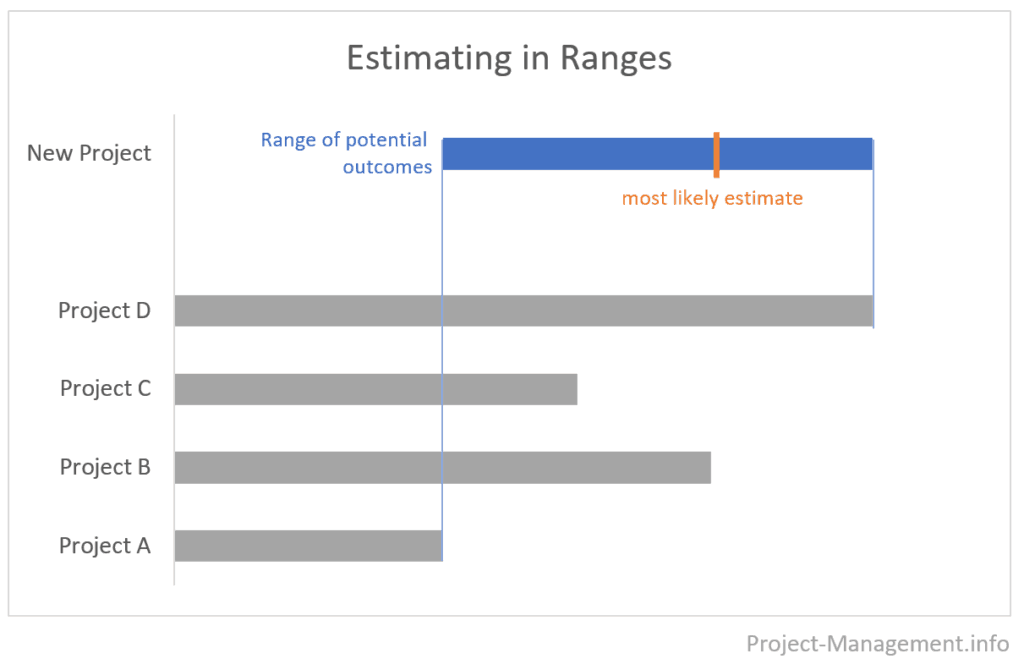 example: chart of a range estimate with a most-likely estimate, using analogous estimating based on historical data
