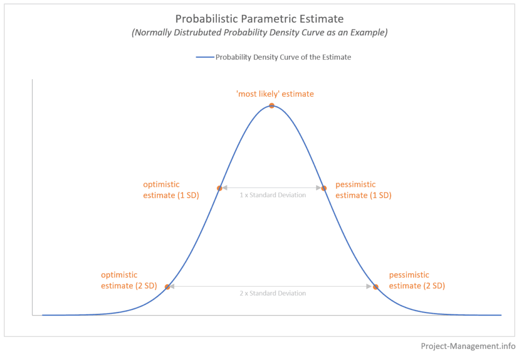 Chart of the results of parametric estimation (probability density curve) with pessimistic, optimistic and most likely estimate point