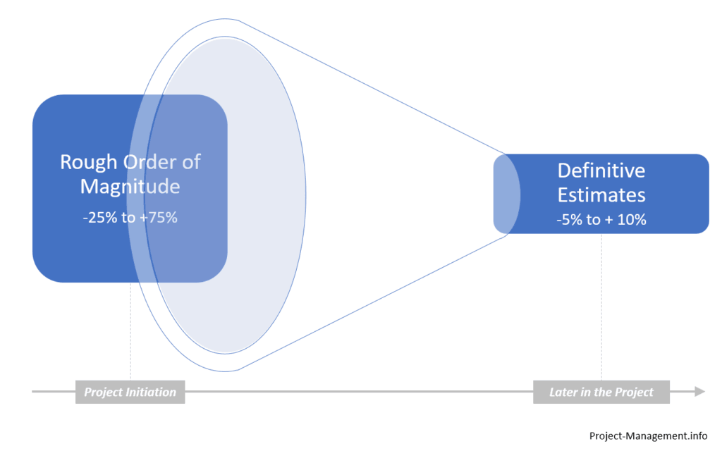 Funnel illustrating the interdependencies of rough order of magnitude and definitive estimate