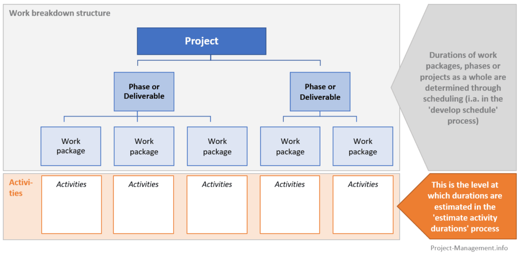 Illustration of the level of activity durations in relation to the work breakdown structure