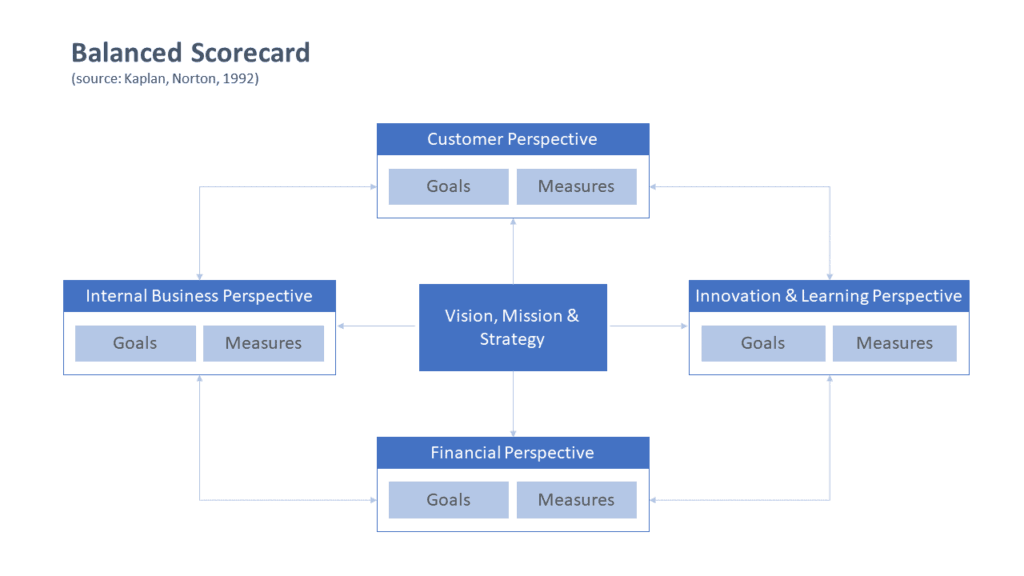 Illustration of the Original Balanced Scorecard according to Norton and Kaplan