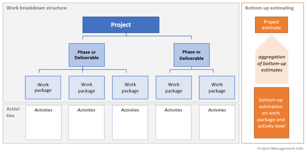 Illustration of bottom-up estimating in a work breakdown structure