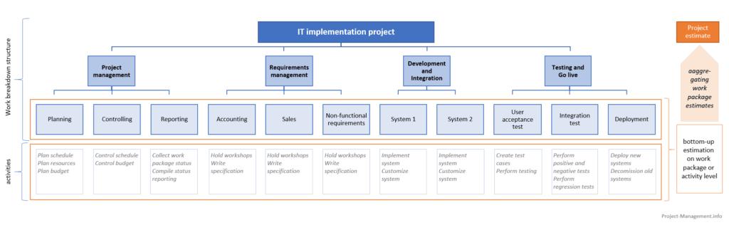 Sample work breakdown structure for bottom-up estimation
