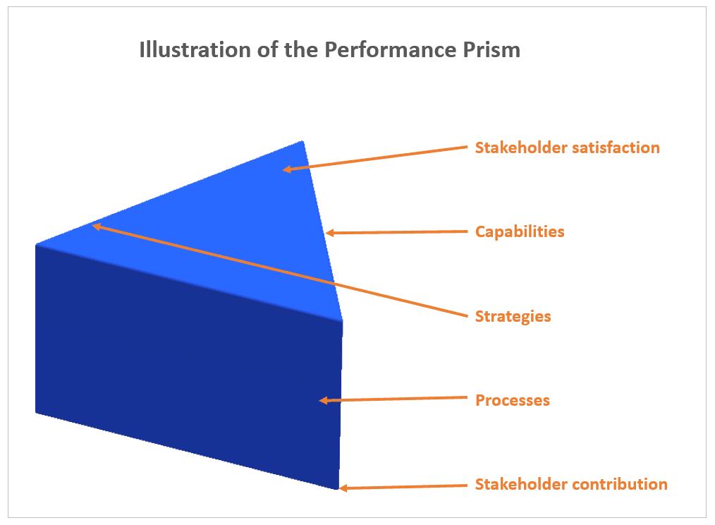 Illustration of performance prism