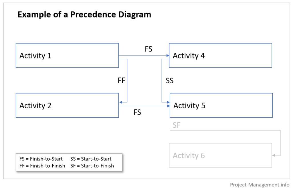 Illustration of a precedence diagram