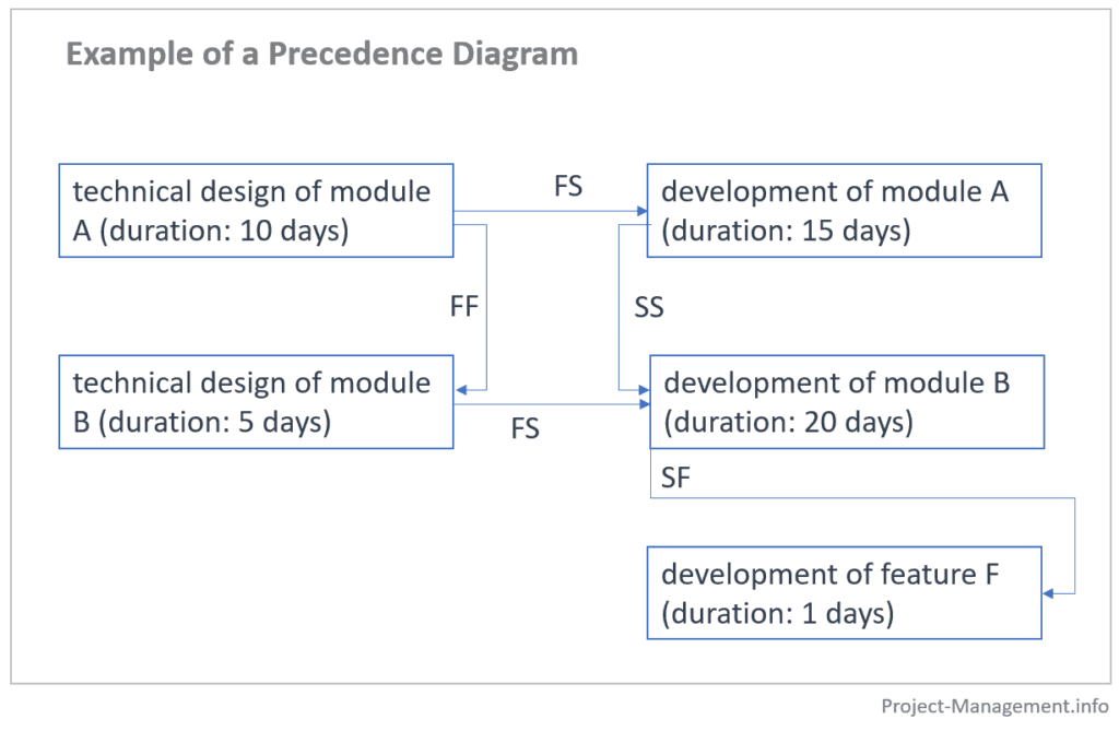 precedence diagram (PDM) of an IT project