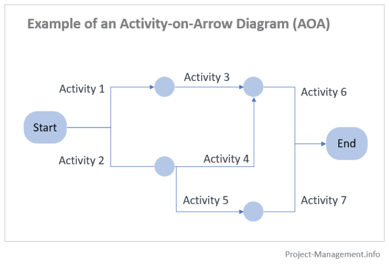 Example of an Activity-on-Arrow Project Schedule Network Diagram