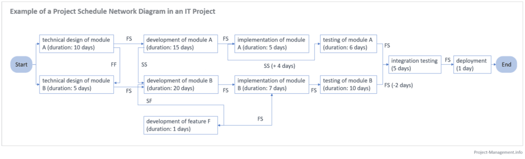 The Project Schedule Network Diagram of this example.