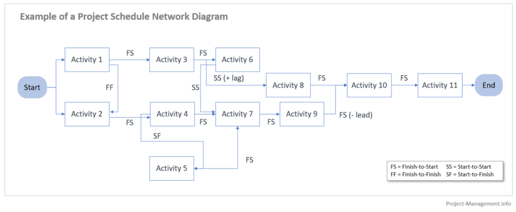 Example of a Project Schedule Network Diagram