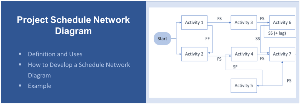 Title Project Schedule Network Diagram