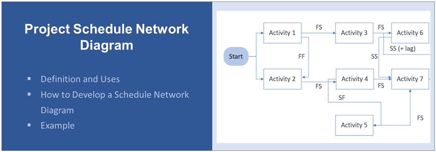Project Schedule Network Diagram Definition Uses Example Project Management Info