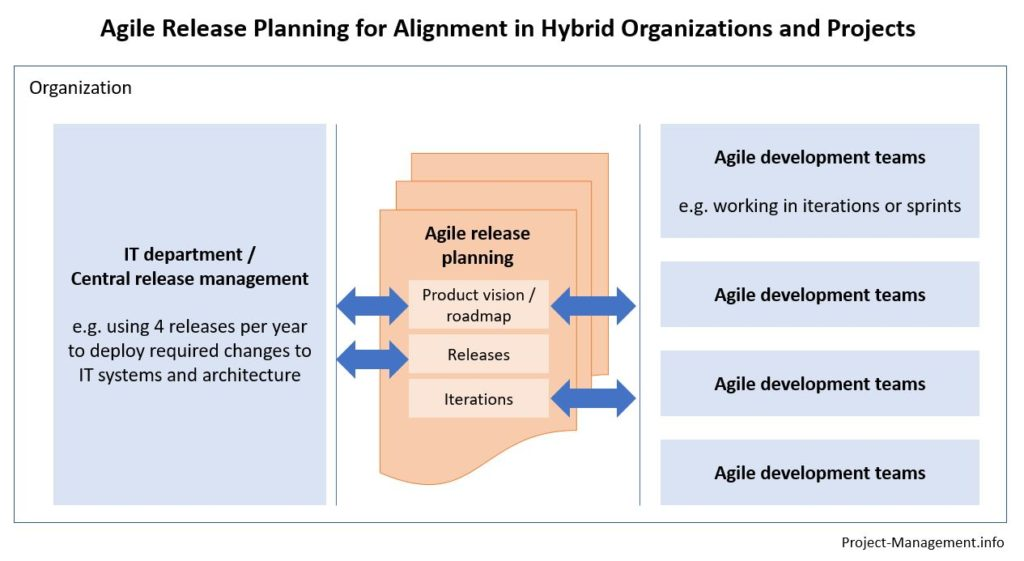 Central release management and organizational planning requirements are linked with iterations and agile product development through the technique of agile release planning