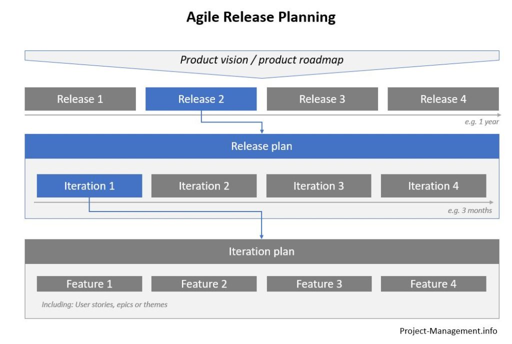 Agile release planning in the context of product vision and roadmap, releases and iterations / iteration plans
