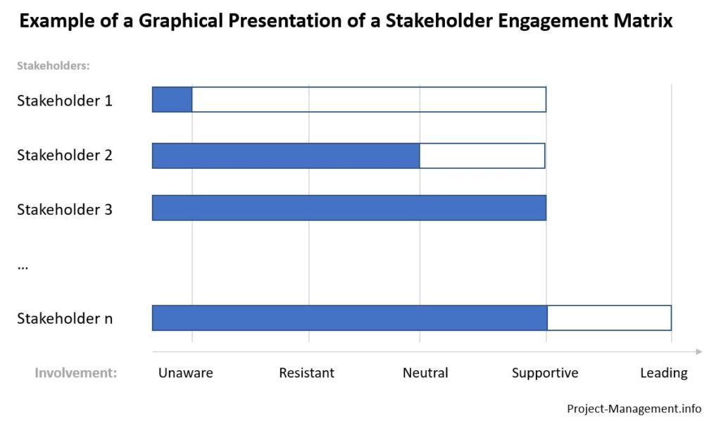 Graphic - stakeholder engagement matrix