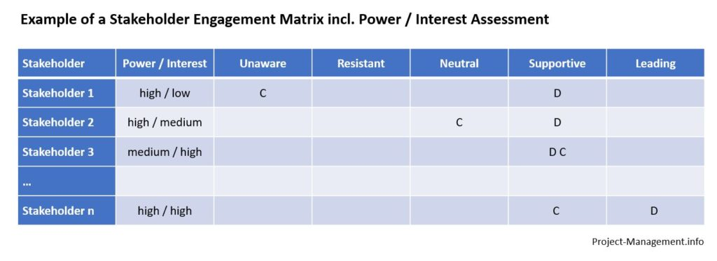 stakeholder Engagement matrix with power/interest classification column