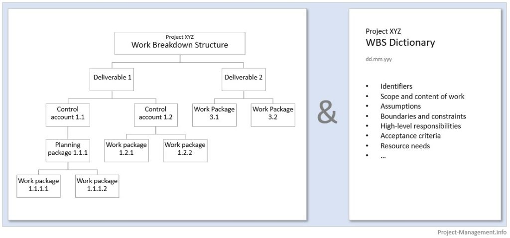 Work breakdown structure and WBS dictionary