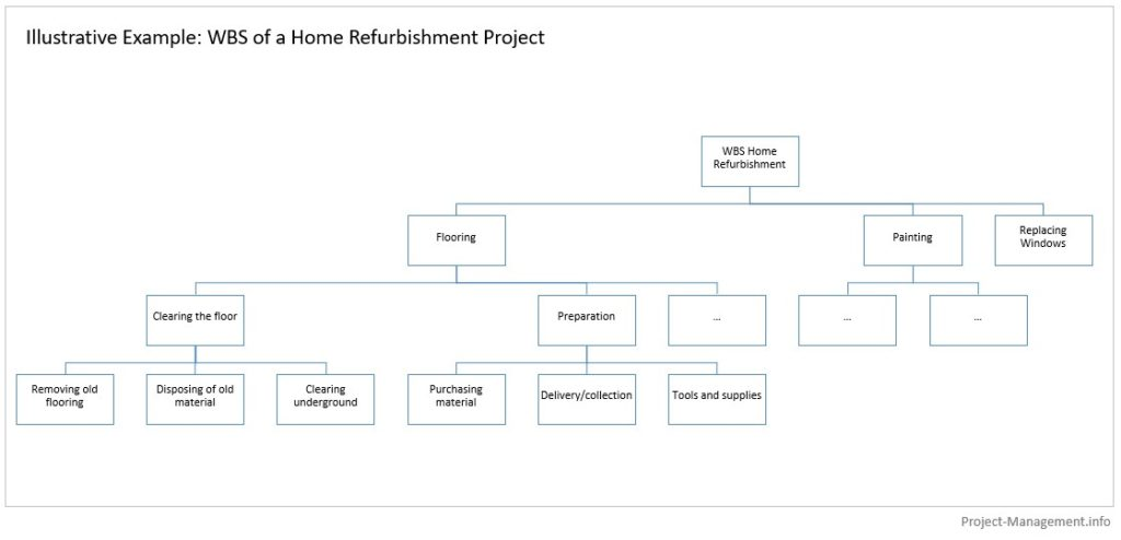 Simple illustrative Example of a work breakdown structure (home refurbishing project)