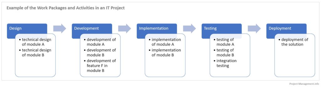 Project phases and activities