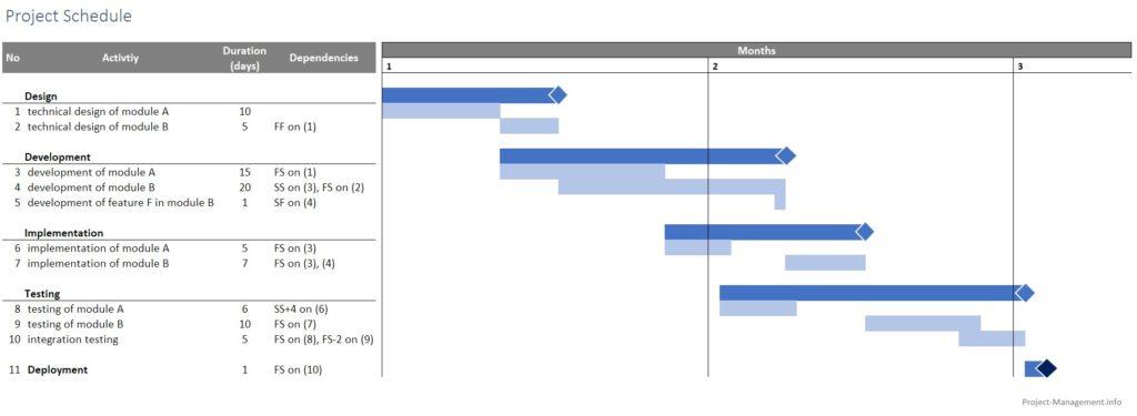 Example of a schedule model / schedule baseline as a gantt chart.