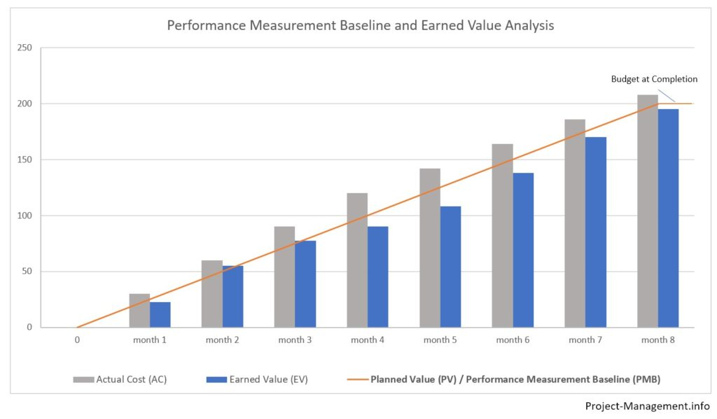 Illustration of actual cost, earned value and planned value/budget at completion as the performance measurement baseline