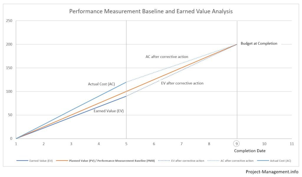 Example of performance measurement baseline with earned value analysis comparing AC, and EV against PV and BAC as the PMB