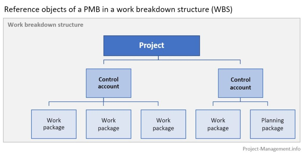 The reference objects of performance measurement baseline in a work breakdown structure.